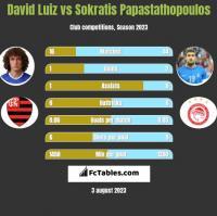 David Luiz vs Sokratis Papastathopoulos h2h player stats