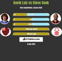 David Luiz vs Steve Cook h2h player stats