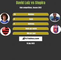 David Luiz vs Stopira h2h player stats