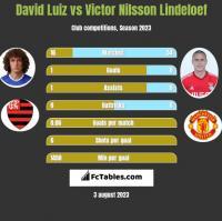 David Luiz vs Victor Nilsson Lindeloef h2h player stats