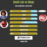 David Luiz vs Diego h2h player stats
