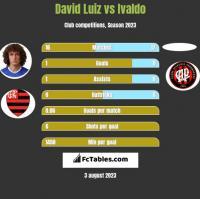 David Luiz vs Ivaldo h2h player stats
