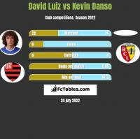David Luiz vs Kevin Danso h2h player stats