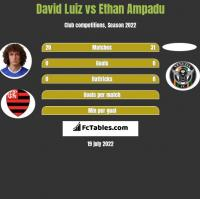 David Luiz vs Ethan Ampadu h2h player stats