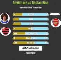 David Luiz vs Declan Rice h2h player stats