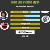 David Luiz vs Kean Bryan h2h player stats