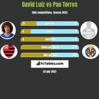David Luiz vs Pau Torres h2h player stats