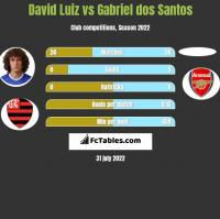 David Luiz vs Gabriel dos Santos h2h player stats