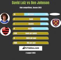 David Luiz vs Ben Johnson h2h player stats