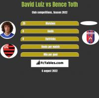 David Luiz vs Bence Toth h2h player stats