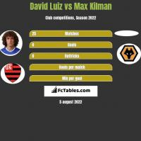 David Luiz vs Max Kilman h2h player stats