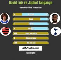 David Luiz vs Japhet Tanganga h2h player stats