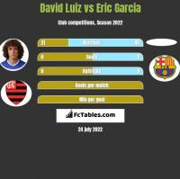 David Luiz vs Eric Garcia h2h player stats