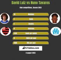 David Luiz vs Nuno Tavares h2h player stats