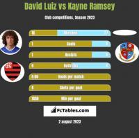 David Luiz vs Kayne Ramsey h2h player stats