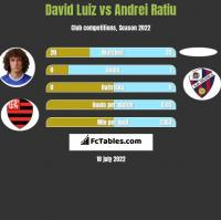 David Luiz vs Andrei Ratiu h2h player stats
