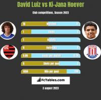 David Luiz vs Ki-Jana Hoever h2h player stats