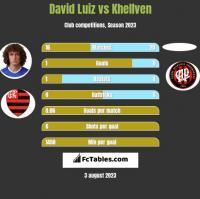 David Luiz vs Khellven h2h player stats