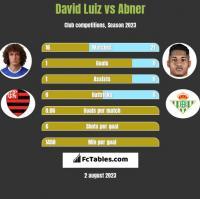 David Luiz vs Abner h2h player stats