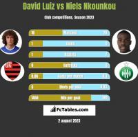 David Luiz vs Niels Nkounkou h2h player stats