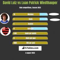 David Luiz vs Luan Patrick Wiedthauper h2h player stats