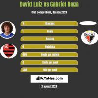 David Luiz vs Gabriel Noga h2h player stats