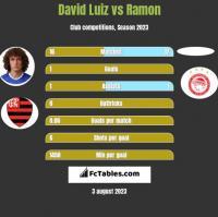 David Luiz vs Ramon h2h player stats