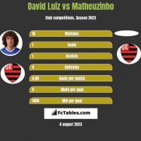 David Luiz vs Matheuzinho h2h player stats