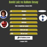 David Luiz vs Kallum Cesay h2h player stats