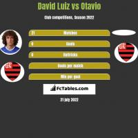 David Luiz vs Otavio h2h player stats