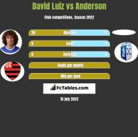 David Luiz vs Anderson h2h player stats