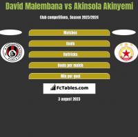 David Malembana vs Akinsola Akinyemi h2h player stats