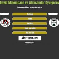 David Malembana vs Aleksandar Dyulgerov h2h player stats