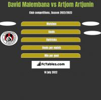 David Malembana vs Artjom Artjunin h2h player stats