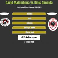 David Malembana vs Dinis Almeida h2h player stats