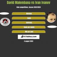 David Malembana vs Ivan Ivanov h2h player stats