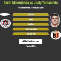 David Malembana vs Josip Tomasevic h2h player stats