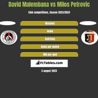 David Malembana vs Milos Petrovic h2h player stats