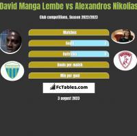 David Manga Lembe vs Alexandros Nikolias h2h player stats