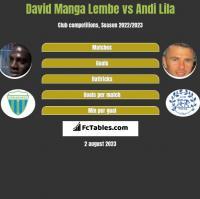 David Manga Lembe vs Andi Lila h2h player stats