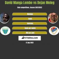 David Manga Lembe vs Dejan Meleg h2h player stats