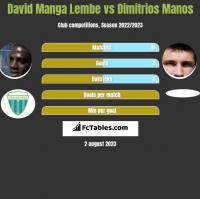David Manga Lembe vs Dimitrios Manos h2h player stats