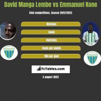David Manga Lembe vs Emmanuel Kone h2h player stats