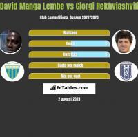 David Manga Lembe vs Giorgi Rekhviashvili h2h player stats