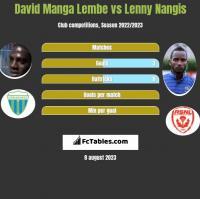 David Manga Lembe vs Lenny Nangis h2h player stats