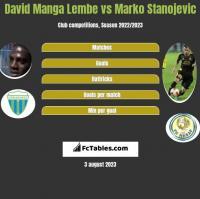 David Manga Lembe vs Marko Stanojevic h2h player stats