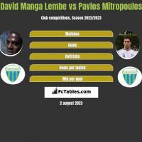 David Manga Lembe vs Pavlos Mitropoulos h2h player stats