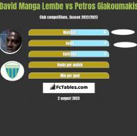 David Manga Lembe vs Petros Giakoumakis h2h player stats