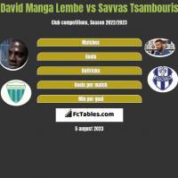 David Manga Lembe vs Savvas Tsambouris h2h player stats