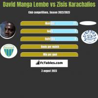 David Manga Lembe vs Zisis Karachalios h2h player stats